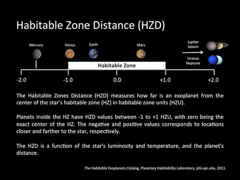 Current Potential Habitable Worlds - Update February 2012 ...